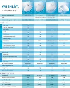 Toto Washlet Comparison Chart