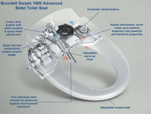 Brondell Swash 1000 Features in Detail
