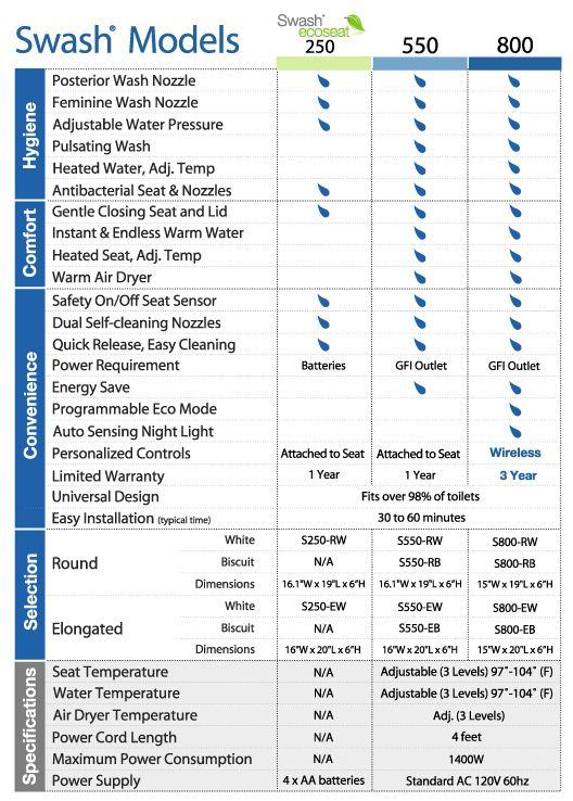 Brondell Swash Comparison-Chart