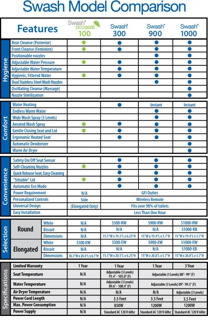 Brondell Swash Model Comparison Chart